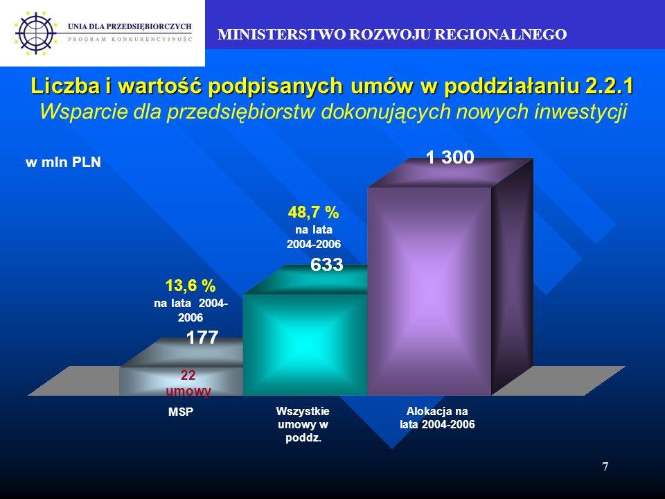 MINISTERSTWO ROZWOJU REGIONALNEGO 7 Liczba i wartość podpisanych umów w poddziałaniu 2.2.1 Liczba i wartość podpisanych umów w poddziałaniu 2.2.1 Wsparcie dla przedsiębiorstw dokonujących nowych inwestycji w mln PLN 13,6 % na lata 2004- 2006 48,7 % na lata 2004-2006 22 umowy MSP Wszystkie umowy w poddz.
