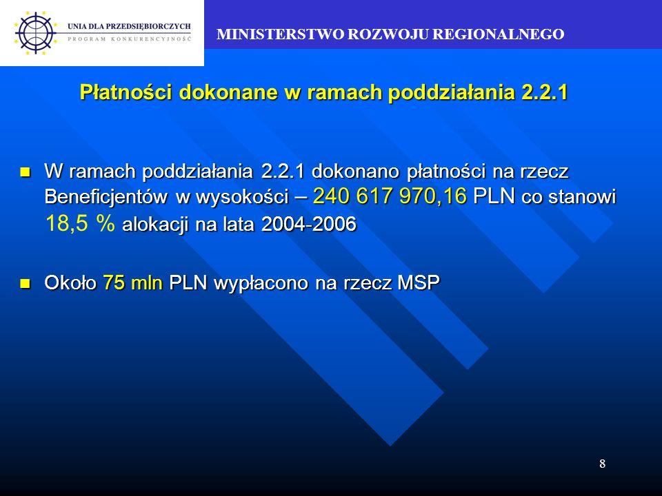 MINISTERSTWO ROZWOJU REGIONALNEGO 8 Płatności dokonane w ramach poddziałania 2.2.1 W ramach poddziałania 2.2.1 dokonano płatności na rzecz Beneficjentów w wysokości – 240 617 970,16 PLN co stanowi alokacji na lata 2004-2006 W ramach poddziałania 2.2.1 dokonano płatności na rzecz Beneficjentów w wysokości – 240 617 970,16 PLN co stanowi 18,5 % alokacji na lata 2004-2006 Około 75 mln PLN wypłacono na rzecz MSP Około 75 mln PLN wypłacono na rzecz MSP