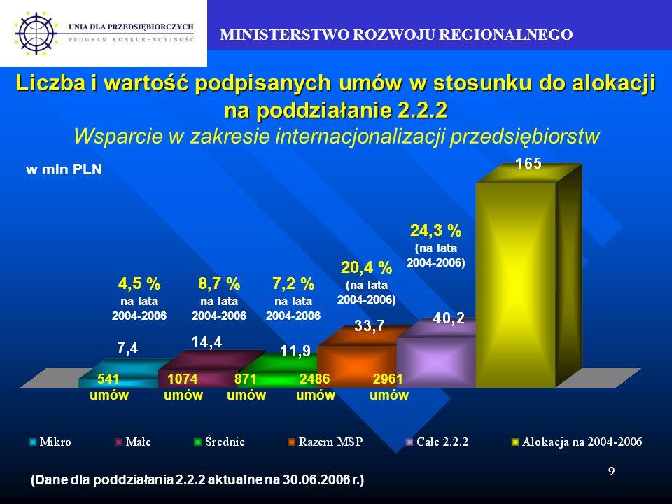 MINISTERSTWO ROZWOJU REGIONALNEGO 9 Liczba i wartość podpisanych umów w stosunku do alokacji na poddziałanie 2.2.2 Liczba i wartość podpisanych umów w stosunku do alokacji na poddziałanie 2.2.2 Wsparcie w zakresie internacjonalizacji przedsiębiorstw w mln PLN 4,5 % na lata 2004-2006 8,7 % na lata 2004-2006 7,2 % na lata 2004-2006 20,4 % (na lata 2004-2006) 24,3 % (na lata 2004-2006) 541 umów 1074 umów 871 umów 2486 umów 2961 umów (Dane dla poddziałania 2.2.2 aktualne na 30.06.2006 r.)