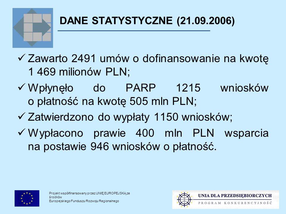 Projekt współfinansowany przez UNIĘ EUROPEJSKĄ ze środków Europejskiego Funduszu Rozwoju Regionalnego DANE STATYSTYCZNE (21.09.2006) Zawarto 2491 umów o dofinansowanie na kwotę 1 469 milionów PLN; Wpłynęło do PARP 1215 wniosków o płatność na kwotę 505 mln PLN; Zatwierdzono do wypłaty 1150 wniosków; Wypłacono prawie 400 mln PLN wsparcia na postawie 946 wniosków o płatność.