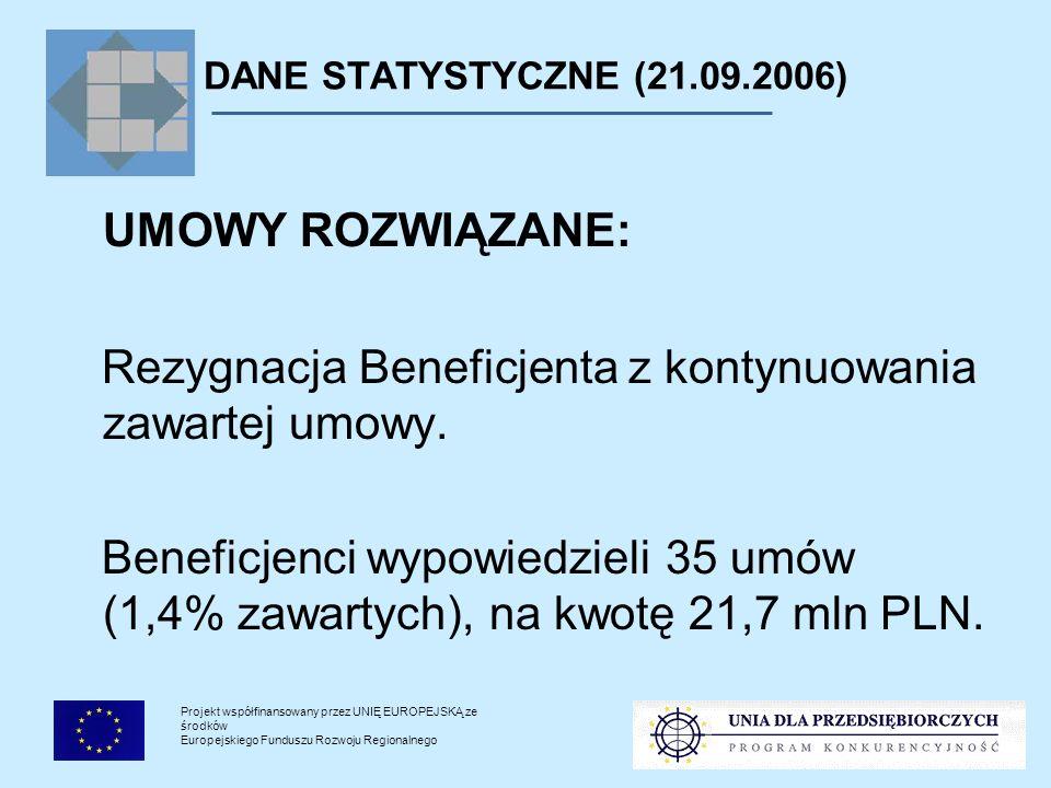 Projekt współfinansowany przez UNIĘ EUROPEJSKĄ ze środków Europejskiego Funduszu Rozwoju Regionalnego DANE STATYSTYCZNE (21.09.2006) UMOWY ROZWIĄZANE: Umowy wypowiedziane przez PARP - przyczyny: Niepełna realizacja zakresu rzeczowego projektu; Niezłożenie sprawozdania końcowego po upływie terminu realizacji; Konflikt interesów przy wyborze dostawcy.