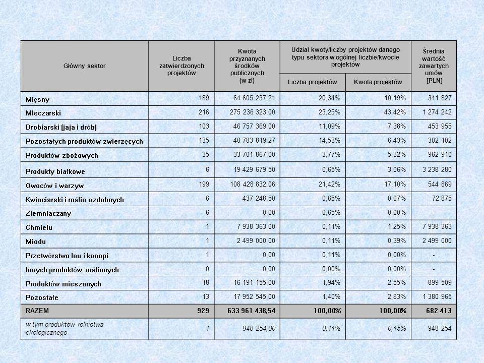 Główny sektor Liczba zatwierdzonych projektów Kwota przyznanych środków publicznych (w zł) Udział kwoty/liczby projektów danego typu sektora w ogólnej liczbie/kwocie projektów Średnia wartość zawartych umów [PLN] Liczba projektówKwota projektów Mięsny 18964 605 237,2120,34%10,19%341 827 Mleczarski 216275 236 323,0023,25%43,42%1 274 242 Drobiarski (jaja i drób) 10346 757 369,0011,09%7,38%453 955 Pozostałych produktów zwierzęcych 13540 783 819,2714,53%6,43%302 102 Produktów zbożowych 3533 701 867,003,77%5,32%962 910 Produkty białkowe 619 429 679,500,65%3,06%3 238 280 Owoców i warzyw 199108 428 832,0621,42%17,10%544 869 Kwiaciarski i roślin ozdobnych 6437 248,500,65%0,07%72 875 Ziemniaczany 60,000,65%0,00%- Chmielu 17 938 363,000,11%1,25%7 938 363 Miodu 12 499 000,000,11%0,39%2 499 000 Przetwórstwo lnu i konopi 10,000,11%0,00%- Innych produktów roślinnych 00,000,00% - Produktów mieszanych 1816 191 155,001,94%2,55%899 509 Pozostałe 1317 952 545,001,40%2,83%1 380 965 RAZEM929633 961 438,54100,00% 682 413 w tym produktów rolnictwa ekologicznego 1948 254,000,11%0,15%948 254