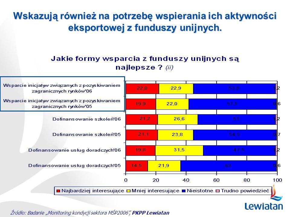Źródło: Badanie Monitoring kondycji sektora MŚP2006, PKPP Lewiatan Wskazują również na potrzebę wspierania ich aktywności eksportowej z funduszy unijn