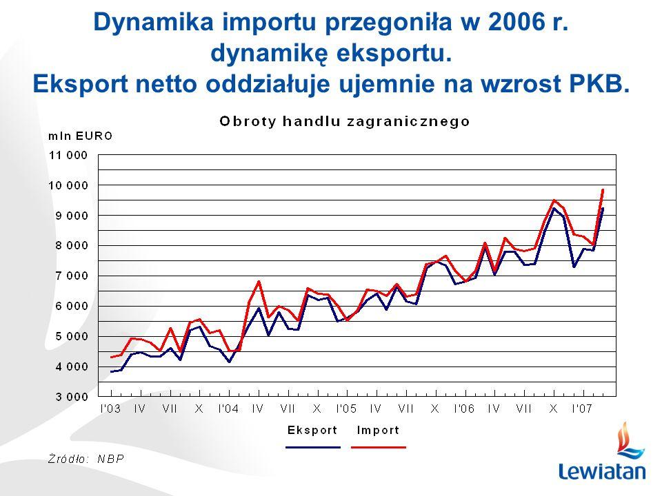 Dynamika importu przegoniła w 2006 r. dynamikę eksportu. Eksport netto oddziałuje ujemnie na wzrost PKB.