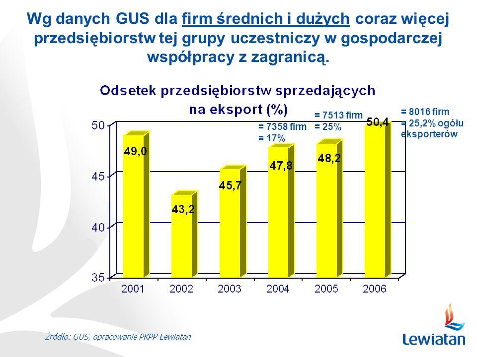Źródło: GUS, opracowanie PKPP Lewiatan Ale … mimo stałego wzrostu liczby firm-eksporterów w grupie przedsiębiorstw średnich i dużych, liczba firm-eksporterów w sektorze przedsiębiorstw ogółem istotnie zmalała od 2003 r.