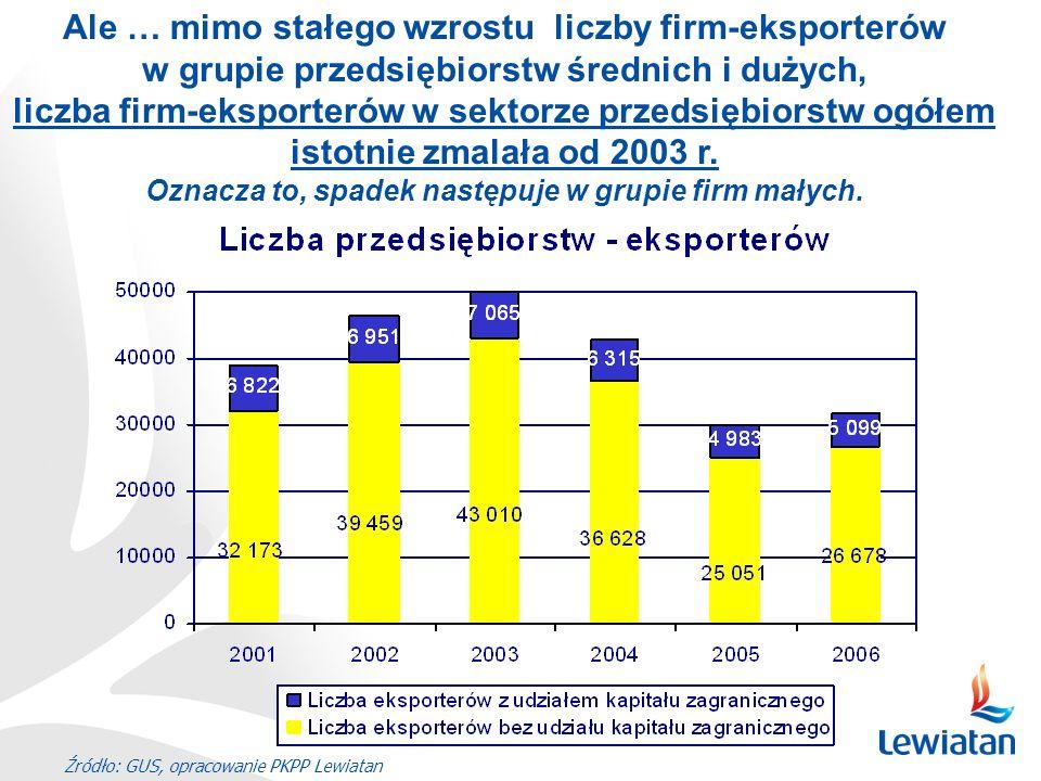 Źródło: GUS, opracowanie PKPP Lewiatan Ale … mimo stałego wzrostu liczby firm-eksporterów w grupie przedsiębiorstw średnich i dużych, liczba firm-eksp