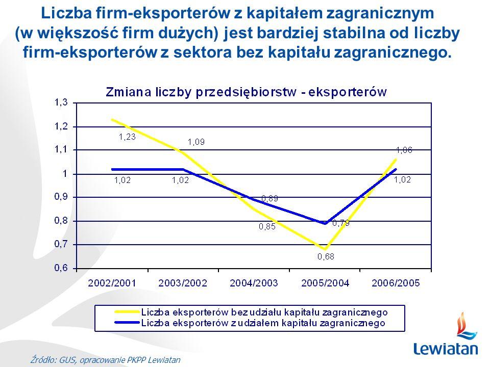 Źródło: GUS, opracowanie PKPP Lewiatan Liczba firm-eksporterów z kapitałem zagranicznym (w większość firm dużych) jest bardziej stabilna od liczby fir