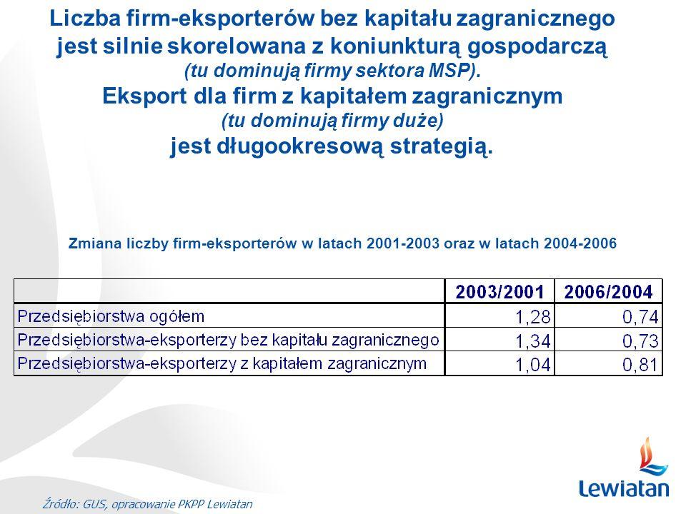 Źródło: GUS, opracowanie PKPP Lewiatan Liczba firm-eksporterów bez kapitału zagranicznego jest silnie skorelowana z koniunkturą gospodarczą (tu dominu
