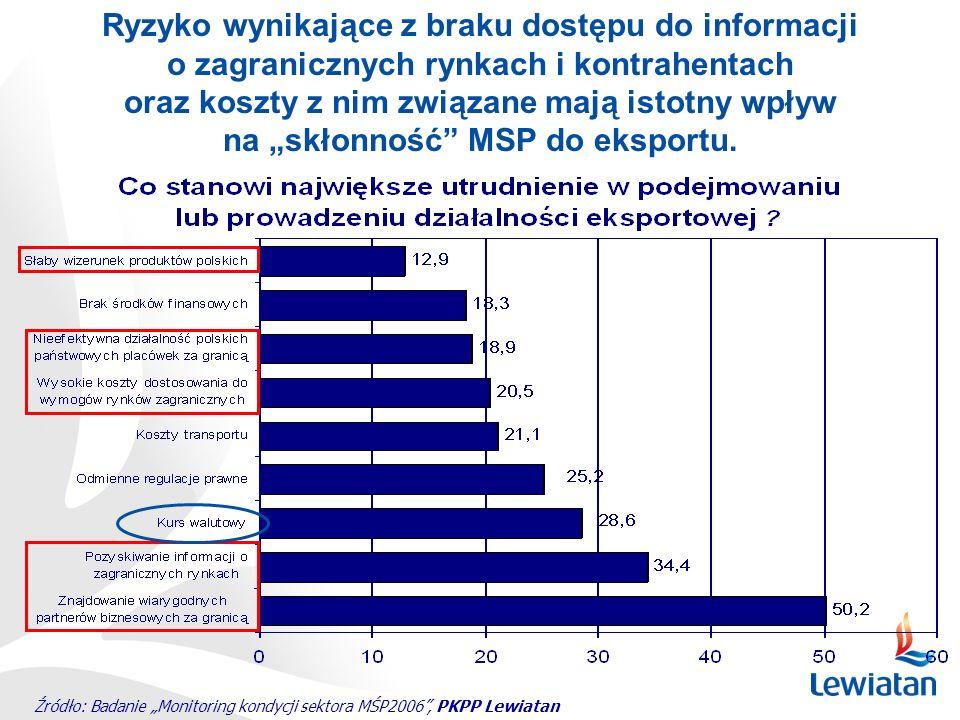 Źródło: Badanie Monitoring kondycji sektora MŚP2006, PKPP Lewiatan Ryzyko wynikające z braku dostępu do informacji o zagranicznych rynkach i kontrahen