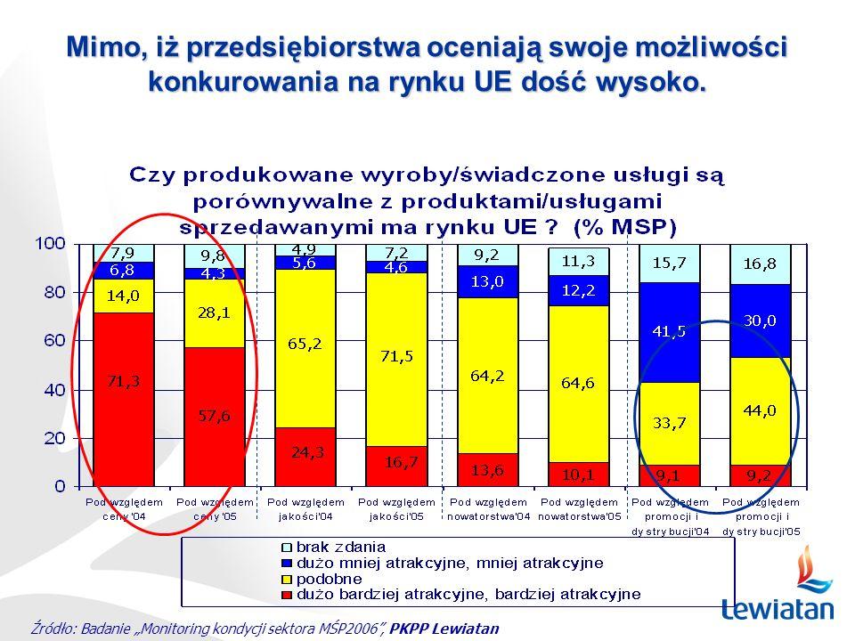 Źródło: Badanie Monitoring kondycji sektora MŚP2006, PKPP Lewiatan Mimo, iż przedsiębiorstwa oceniają swoje możliwości konkurowania na rynku UE dość w