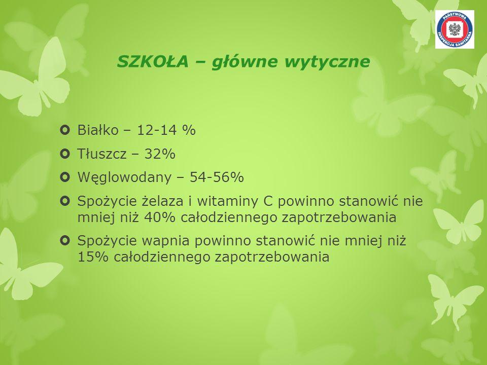 SZKOŁA – główne wytyczne Białko – 12-14 % Tłuszcz – 32% Węglowodany – 54-56% Spożycie żelaza i witaminy C powinno stanowić nie mniej niż 40% całodzien