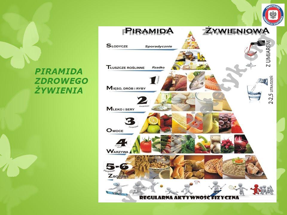 ŻŁOBEK/PRZEDSZKOLE – główne wytyczne Żywienie w w/w placówkach powinno pokrywać 70 – 75% dziennego zapotrzebowania energetycznego dzieci w danej grupie wiekowej Białko – 12-14 % Tłuszcz – 30-35% Węglowodany – 51-58%