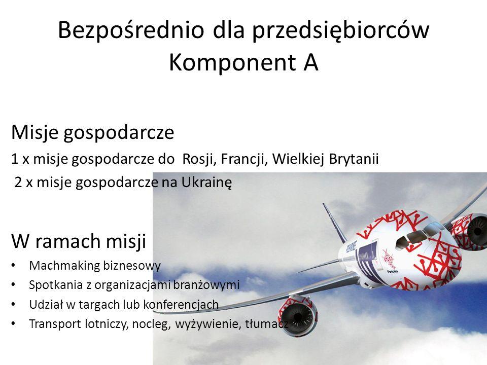 Bezpośrednio dla przedsiębiorców Komponent A Misje gospodarcze 1 x misje gospodarcze do Rosji, Francji, Wielkiej Brytanii 2 x misje gospodarcze na Ukrainę W ramach misji Machmaking biznesowy Spotkania z organizacjami branżowymi Udział w targach lub konferencjach Transport lotniczy, nocleg, wyżywienie, tłumacz