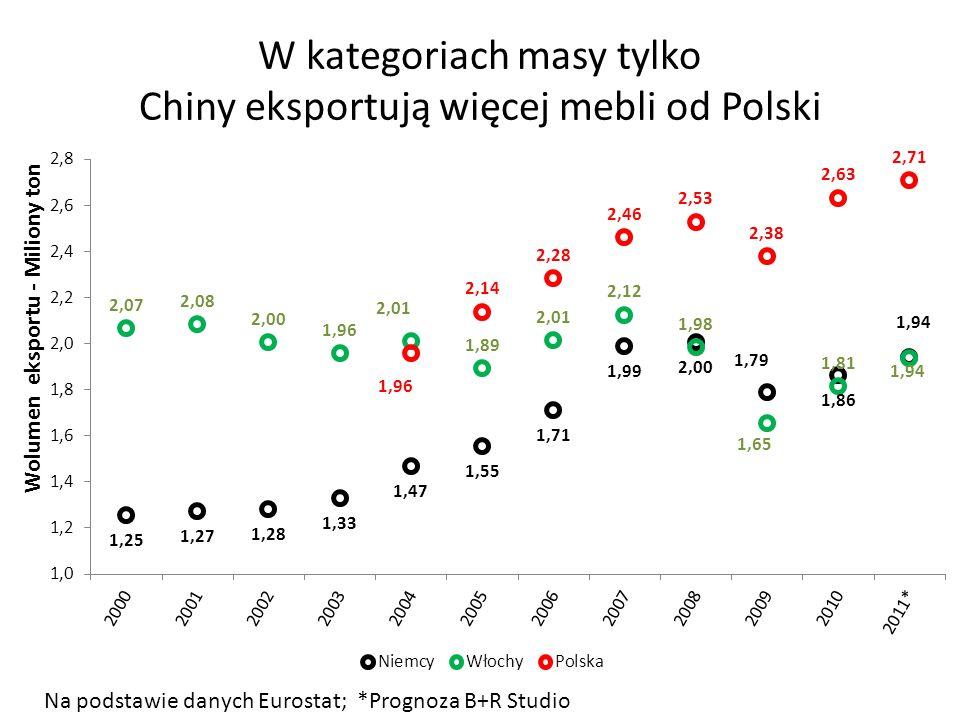 W kategoriach masy tylko Chiny eksportują więcej mebli od Polski Na podstawie danych Eurostat; *Prognoza B+R Studio