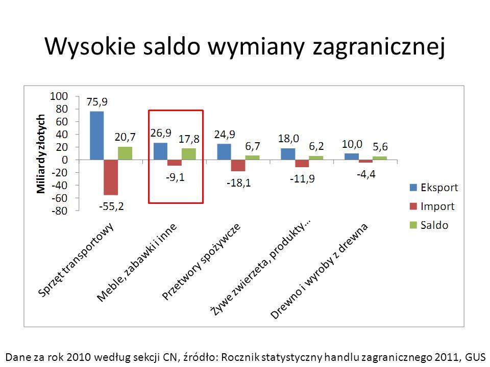Wysokie saldo wymiany zagranicznej Dane za rok 2010 według sekcji CN, źródło: Rocznik statystyczny handlu zagranicznego 2011, GUS