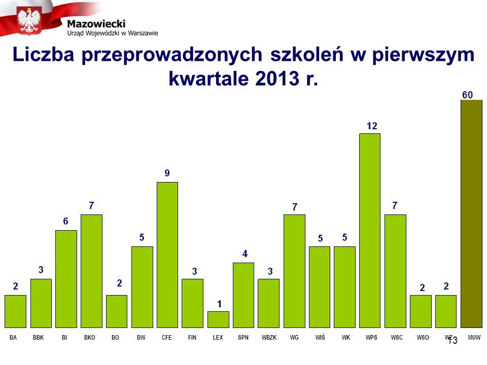 13 Liczba przeprowadzonych szkoleń w pierwszym kwartale 2013 r.