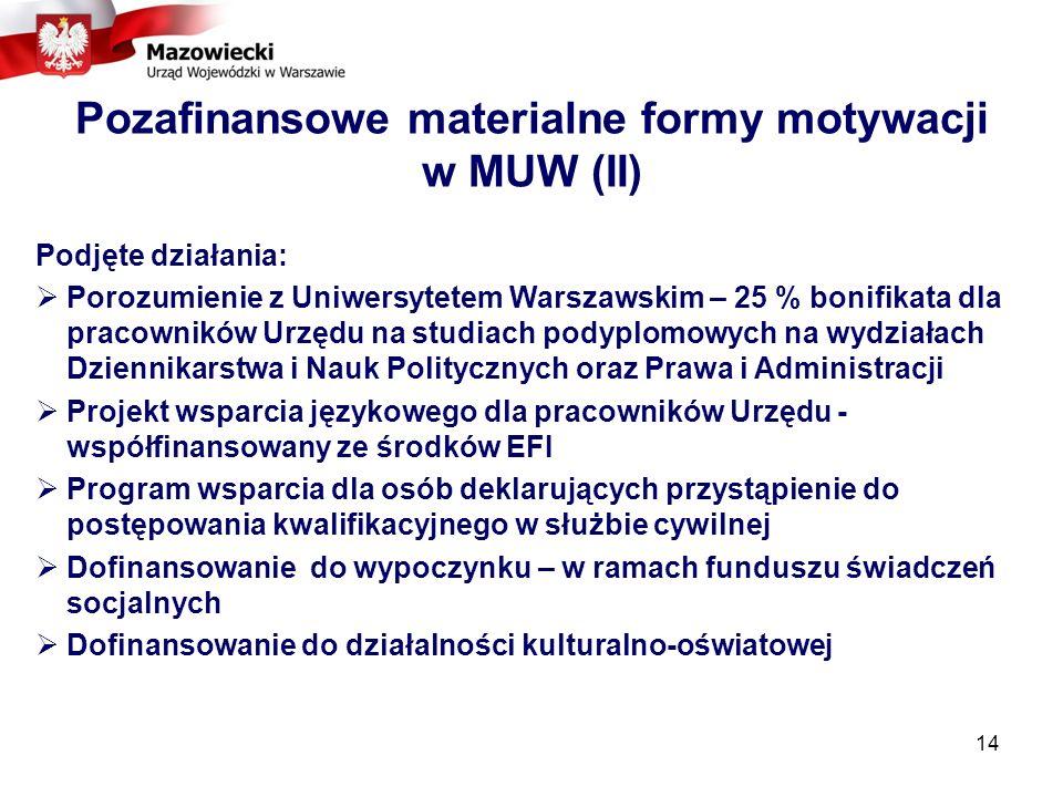 14 Pozafinansowe materialne formy motywacji w MUW (II) Podjęte działania: Porozumienie z Uniwersytetem Warszawskim – 25 % bonifikata dla pracowników Urzędu na studiach podyplomowych na wydziałach Dziennikarstwa i Nauk Politycznych oraz Prawa i Administracji Projekt wsparcia językowego dla pracowników Urzędu - współfinansowany ze środków EFI Program wsparcia dla osób deklarujących przystąpienie do postępowania kwalifikacyjnego w służbie cywilnej Dofinansowanie do wypoczynku – w ramach funduszu świadczeń socjalnych Dofinansowanie do działalności kulturalno-oświatowej