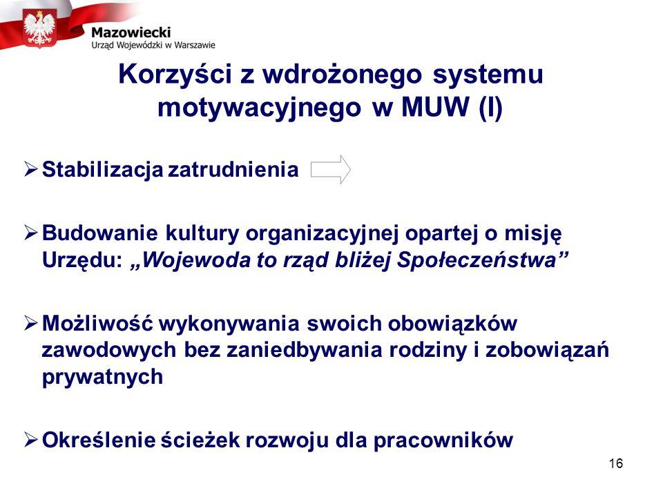 16 Korzyści z wdrożonego systemu motywacyjnego w MUW (I) Stabilizacja zatrudnienia Budowanie kultury organizacyjnej opartej o misję Urzędu: Wojewoda to rząd bliżej Społeczeństwa Możliwość wykonywania swoich obowiązków zawodowych bez zaniedbywania rodziny i zobowiązań prywatnych Określenie ścieżek rozwoju dla pracowników