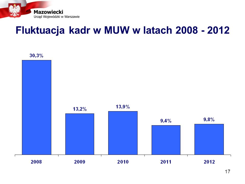 17 Fluktuacja kadr w MUW w latach 2008 - 2012