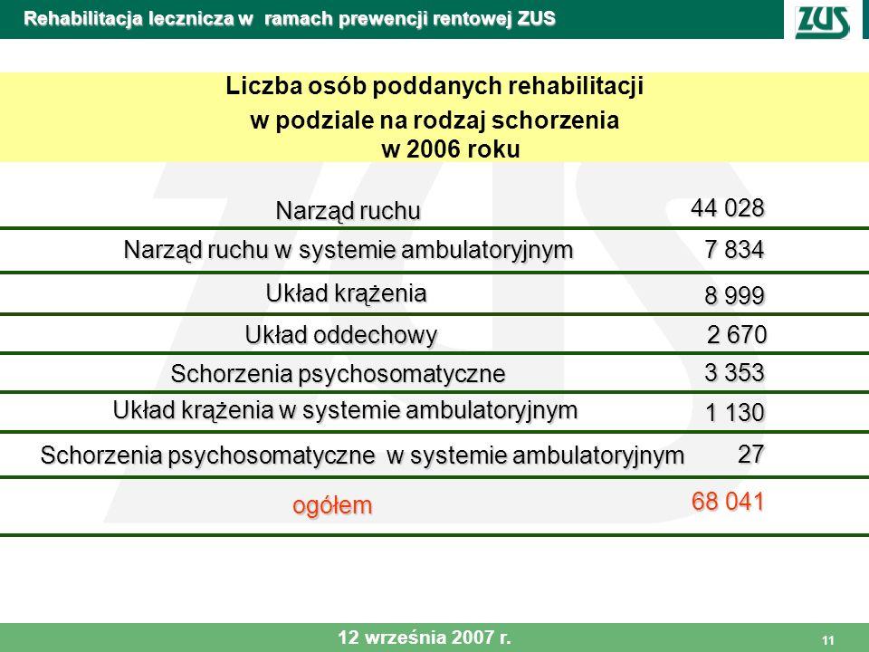11 Rehabilitacja lecznicza w ramach prewencji rentowej ZUS Liczba osób poddanych rehabilitacji w podziale na rodzaj schorzenia w 2006 roku Narząd ruch