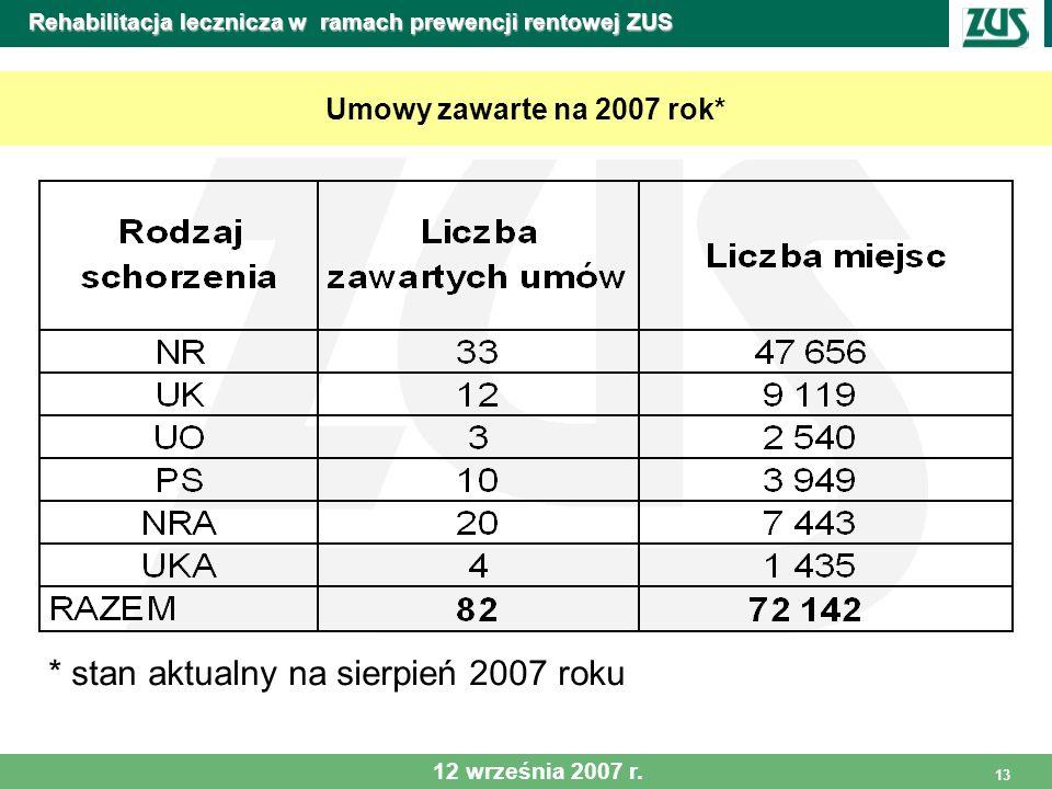 13 Rehabilitacja lecznicza w ramach prewencji rentowej ZUS Umowy zawarte na 2007 rok* * stan aktualny na sierpień 2007 roku 12 września 2007 r.