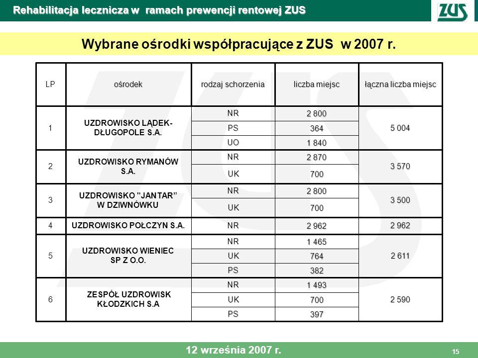 15 Rehabilitacja lecznicza w ramach prewencji rentowej ZUS Wybrane ośrodki współpracujące z ZUS w 2007 r. 397PS 700UK 2 590 1 493 NR ZESPÓŁ UZDROWISK