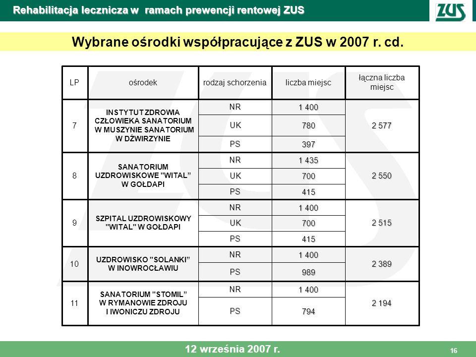 16 Rehabilitacja lecznicza w ramach prewencji rentowej ZUS Wybrane ośrodki współpracujące z ZUS w 2007 r. cd. łączna liczba miejsc liczba miejscrodzaj