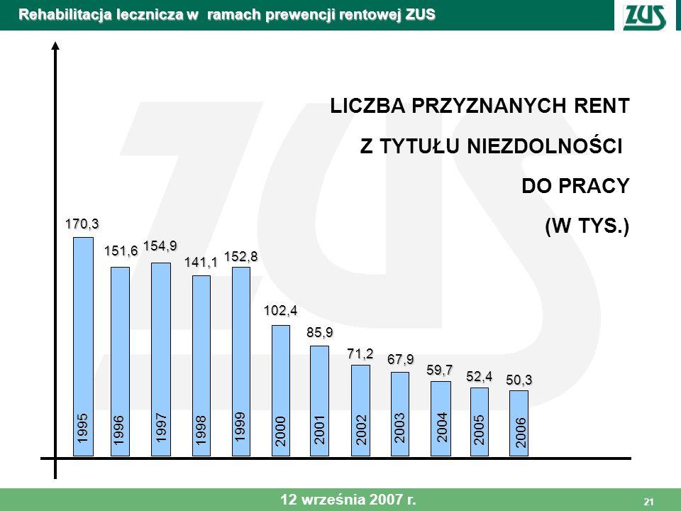 21 Rehabilitacja lecznicza w ramach prewencji rentowej ZUS 1995 170,3 1997 154,9 1996 151,6 1998 141,1 1999 152,8 2000 102,4 2001 85,9 2002 71,2 2003