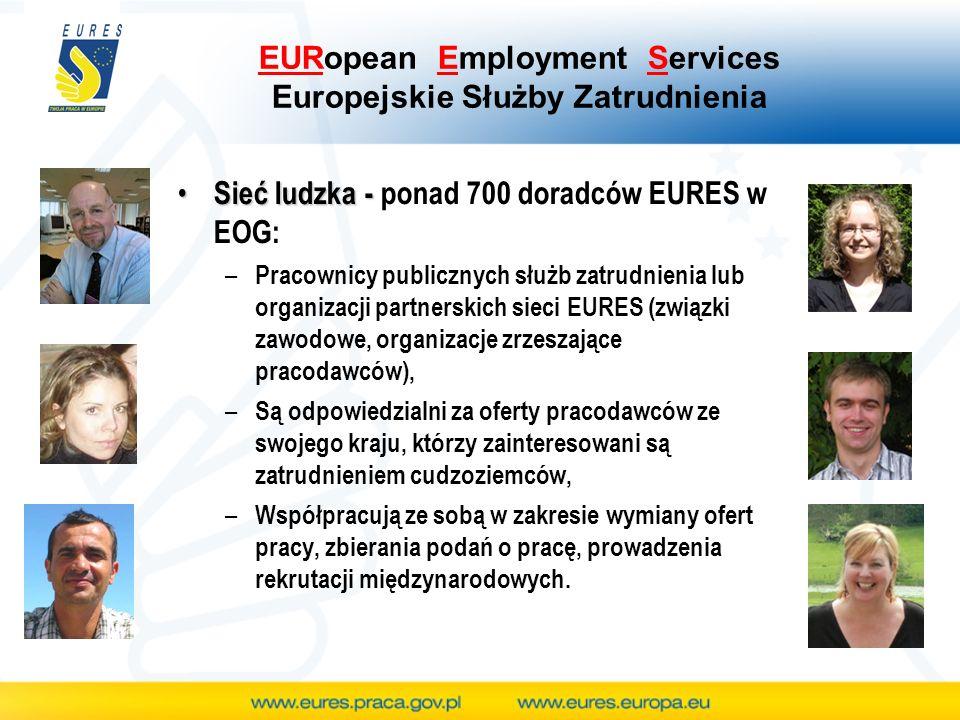 EURopean Employment Services Europejskie Służby Zatrudnienia Sieć ludzka - Sieć ludzka - ponad 700 doradców EURES w EOG: – Pracownicy publicznych służb zatrudnienia lub organizacji partnerskich sieci EURES (związki zawodowe, organizacje zrzeszające pracodawców), – Są odpowiedzialni za oferty pracodawców ze swojego kraju, którzy zainteresowani są zatrudnieniem cudzoziemców, – Współpracują ze sobą w zakresie wymiany ofert pracy, zbierania podań o pracę, prowadzenia rekrutacji międzynarodowych.