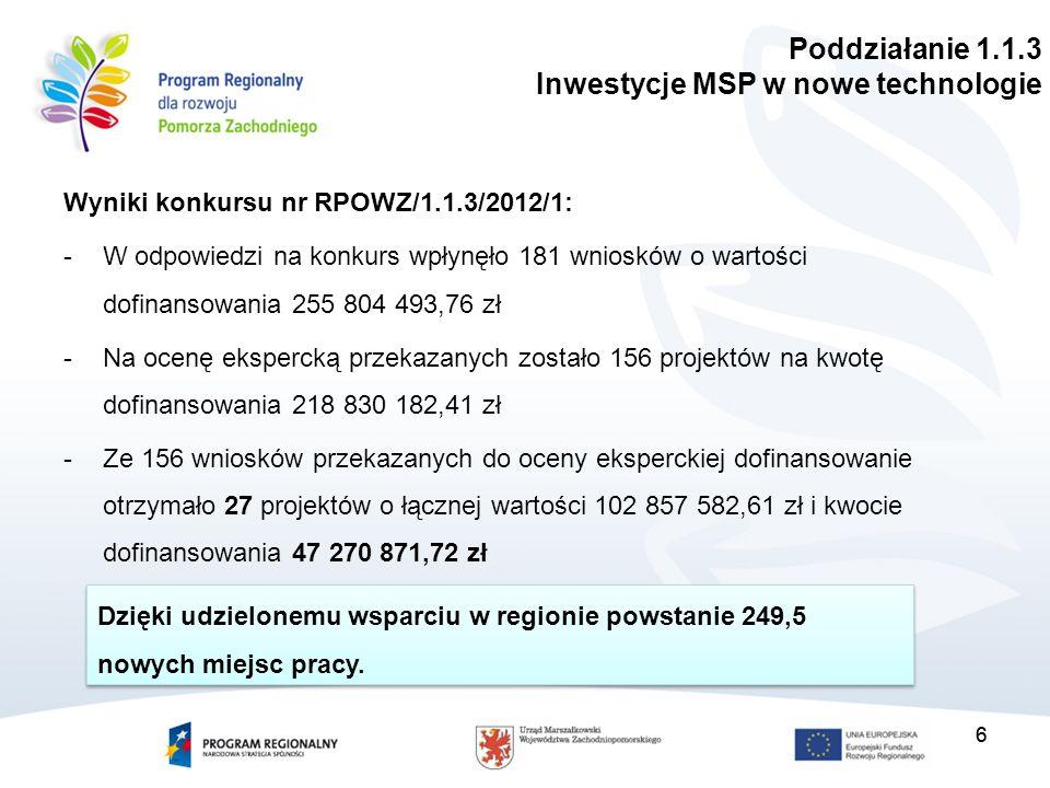 6 Wyniki konkursu nr RPOWZ/1.1.3/2012/1: -W odpowiedzi na konkurs wpłynęło 181 wniosków o wartości dofinansowania 255 804 493,76 zł -Na ocenę ekspercką przekazanych zostało 156 projektów na kwotę dofinansowania 218 830 182,41 zł -Ze 156 wniosków przekazanych do oceny eksperckiej dofinansowanie otrzymało 27 projektów o łącznej wartości 102 857 582,61 zł i kwocie dofinansowania 47 270 871,72 zł 6 Dzięki udzielonemu wsparciu w regionie powstanie 249,5 nowych miejsc pracy.