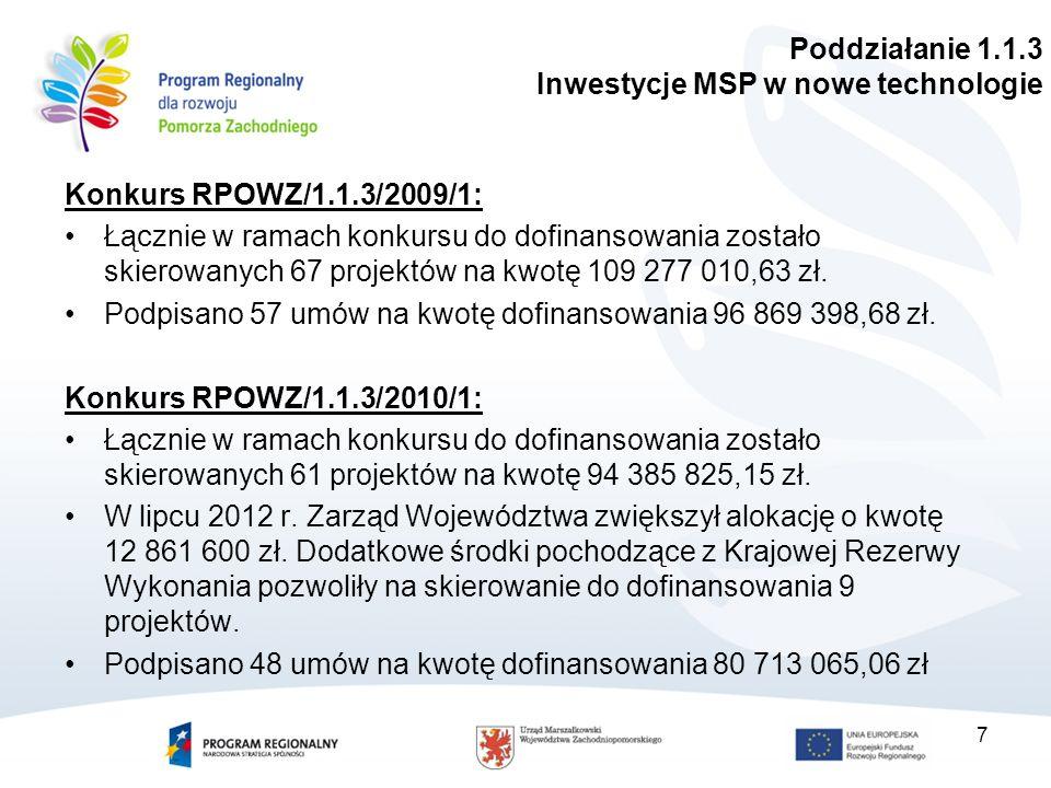 Konkurs RPOWZ/1.1.3/2009/1: Łącznie w ramach konkursu do dofinansowania zostało skierowanych 67 projektów na kwotę 109 277 010,63 zł.
