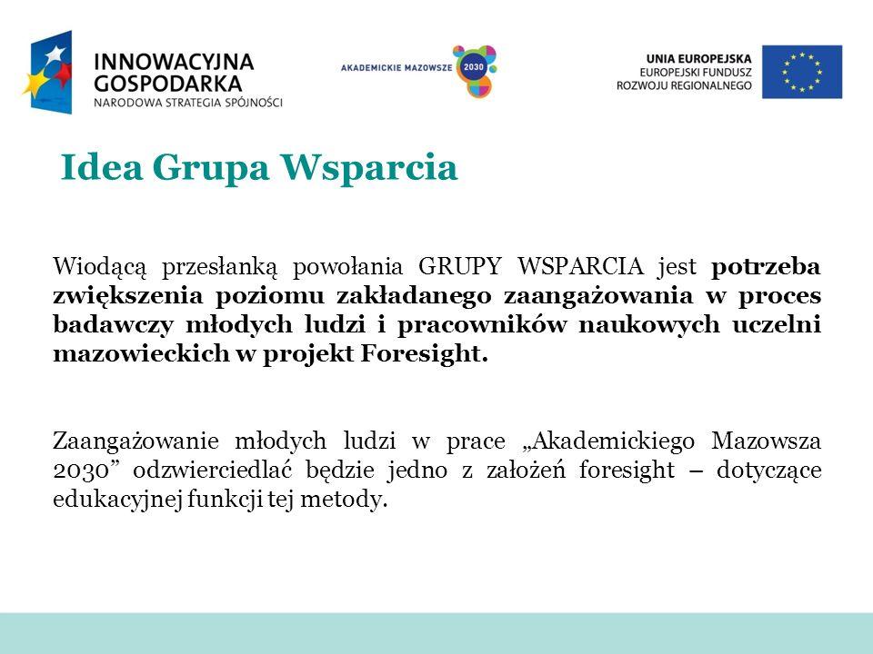 Idea Grupa Wsparcia Wiodącą przesłanką powołania GRUPY WSPARCIA jest potrzeba zwiększenia poziomu zakładanego zaangażowania w proces badawczy młodych ludzi i pracowników naukowych uczelni mazowieckich w projekt Foresight.