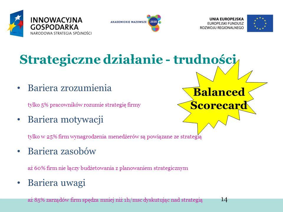 14 Strategiczne działanie - trudności Bariera zrozumienia tylko 5% pracowników rozumie strategię firmy Bariera motywacji tylko w 25% firm wynagrodzeni