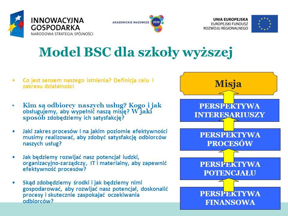 Model BSC dla szkoły wyższej Co jest sensem naszego istnienia? Definicja celu i zakresu działalności Kim są odbiorcy naszych usług? Kogo i jak obsługu