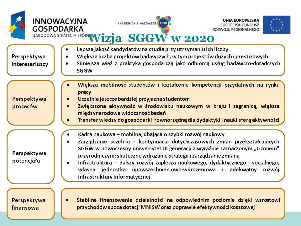 Wizja SGGW w 2020 Perspektywa interesariuszy Perspektywa procesów Perspektywa potencjału Perspektywa finansowa Lepsza jakość kandydatów na studia przy