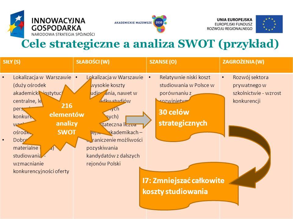 Cele strategiczne a analiza SWOT (przykład) SIŁY (S)SŁABOŚCI (W)SZANSE (O)ZAGROŻENIA (W) Lokalizacja w Warszawie (duży ośrodek akademicki, instytucje