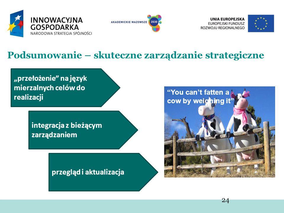 You cant fatten a cow by weighing it Podsumowanie – skuteczne zarządzanie strategiczne 24 przełożenie na język mierzalnych celów do realizacji integra