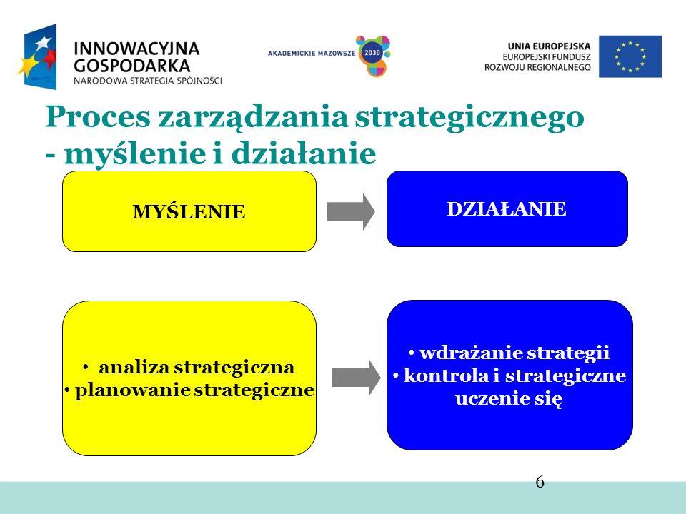 Proces zarządzania strategicznego - myślenie i działanie 6 DZIAŁANIE MYŚLENIE analiza strategiczna planowanie strategiczne wdrażanie strategii kontrol