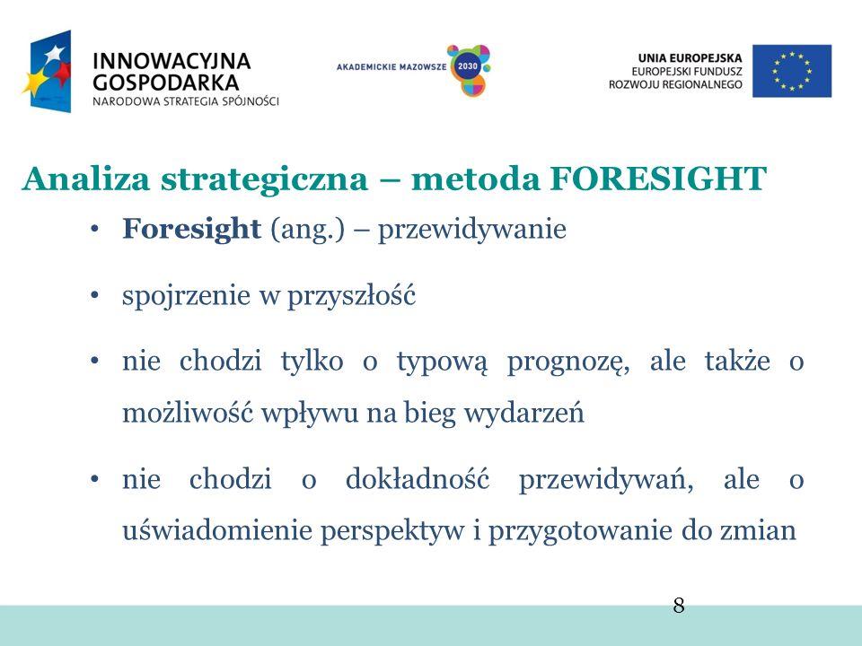 Analiza strategiczna – metoda FORESIGHT Foresight (ang.) – przewidywanie spojrzenie w przyszłość nie chodzi tylko o typową prognozę, ale także o możli