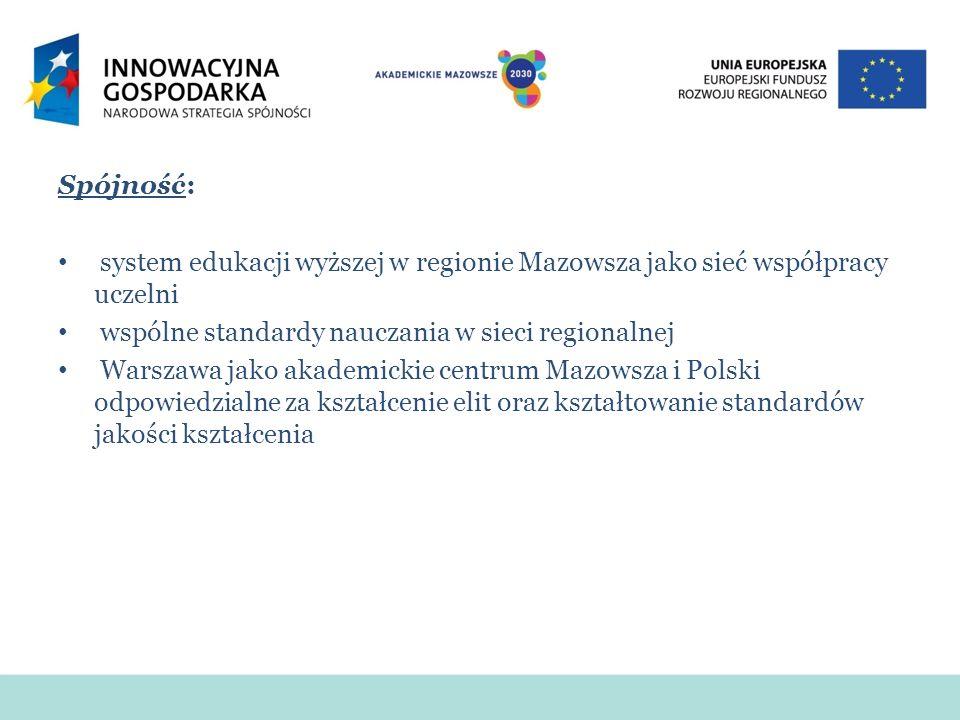 Spójność: system edukacji wyższej w regionie Mazowsza jako sieć współpracy uczelni wspólne standardy nauczania w sieci regionalnej Warszawa jako akademickie centrum Mazowsza i Polski odpowiedzialne za kształcenie elit oraz kształtowanie standardów jakości kształcenia
