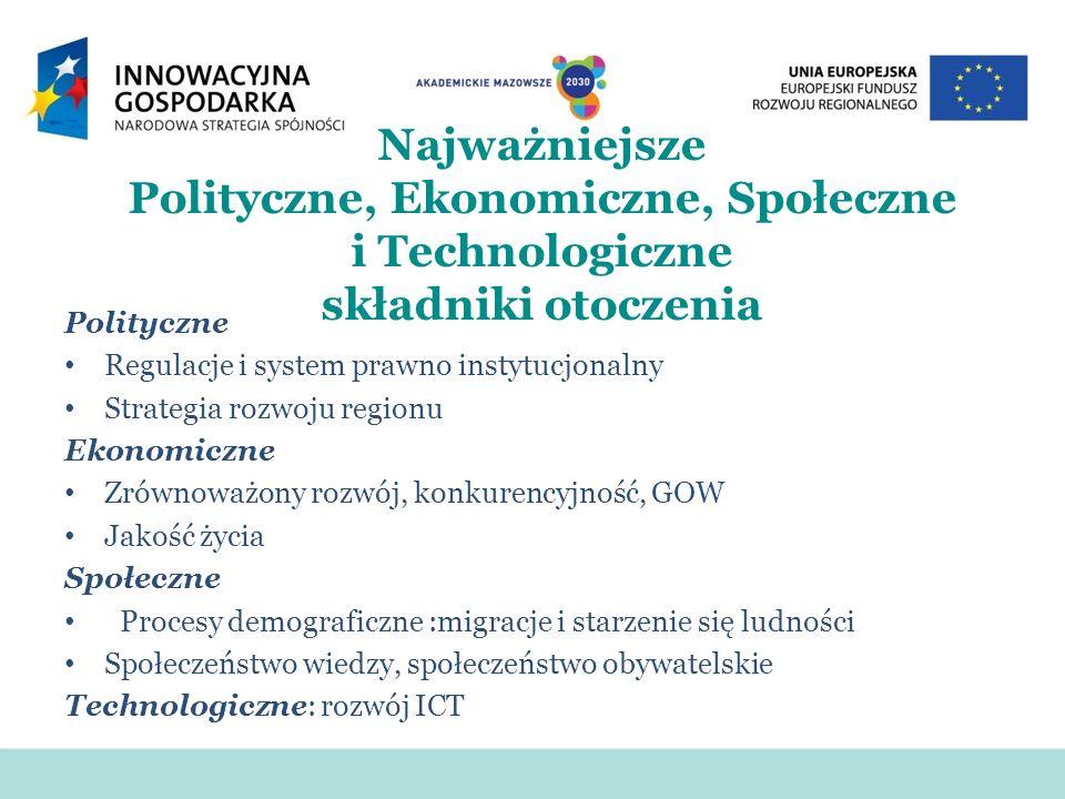 Najważniejsze Polityczne, Ekonomiczne, Społeczne i Technologiczne składniki otoczenia Polityczne Regulacje i system prawno instytucjonalny Strategia rozwoju regionu Ekonomiczne Zrównoważony rozwój, konkurencyjność, GOW Jakość życia Społeczne Procesy demograficzne :migracje i starzenie się ludności Społeczeństwo wiedzy, społeczeństwo obywatelskie Technologiczne: rozwój ICT