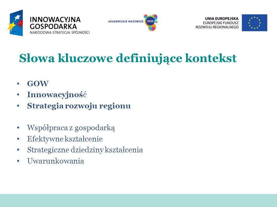 Słowa kluczowe definiujące kontekst GOW Innowacyjność Strategia rozwoju regionu Współpraca z gospodarką Efektywne kształcenie Strategiczne dziedziny kształcenia Uwarunkowania
