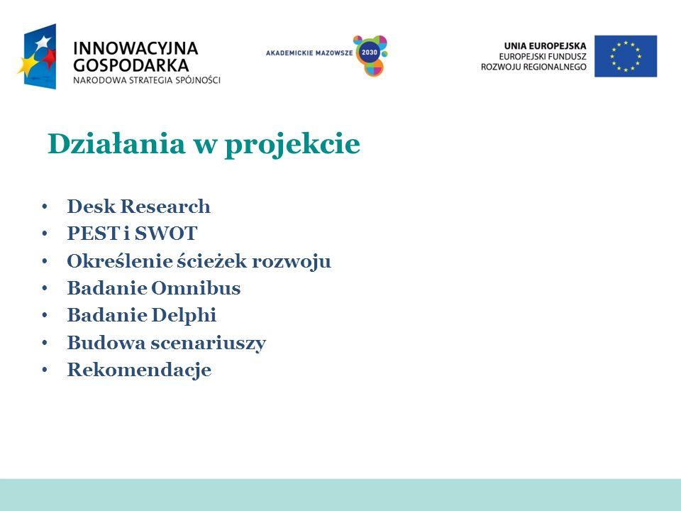 Działania w projekcie Desk Research PEST i SWOT Określenie ścieżek rozwoju Badanie Omnibus Badanie Delphi Budowa scenariuszy Rekomendacje