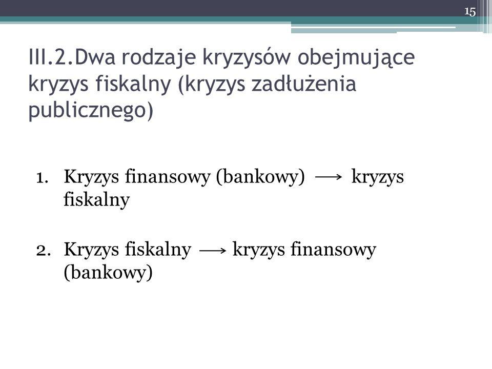III.2.Dwa rodzaje kryzysów obejmujące kryzys fiskalny (kryzys zadłużenia publicznego) 1.Kryzys finansowy (bankowy) kryzys fiskalny 2.Kryzys fiskalny k