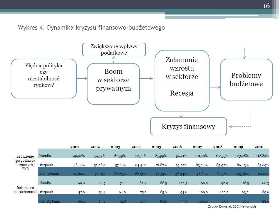 Wykres 4. Dynamika kryzysu finansowo-budżetowego Błędna polityka czy niestabilność rynków? Boom w sektorze prywatnym Załamanie wzrostu w sektorze Rece