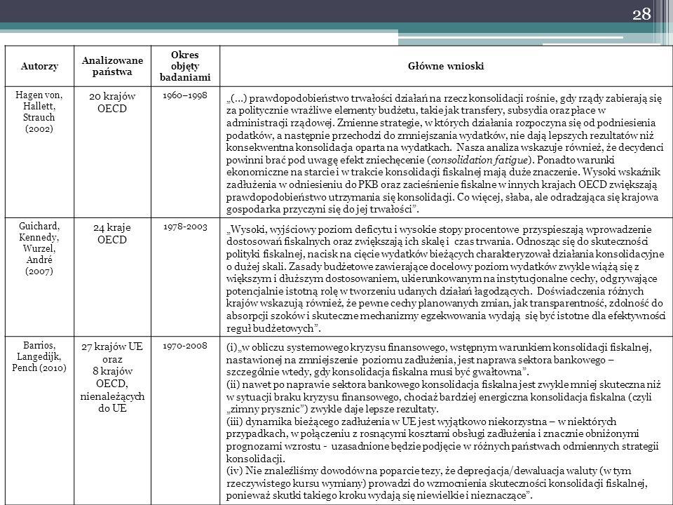 Autorzy Analizowane państwa Okres objęty badaniami Główne wnioski Hagen von, Hallett, Strauch (2002) 20 krajów OECD 1960–1998 (…) prawdopodobieństwo t