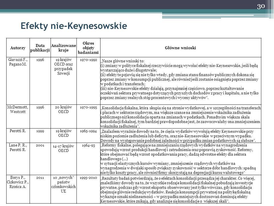30 Efekty nie-Keynesowskie Autorzy Data publikacji Analizowane kraje Okres objęty badaniami Główne wnioski Giavazzi F., Pagano M. 199619 krajów OECD o