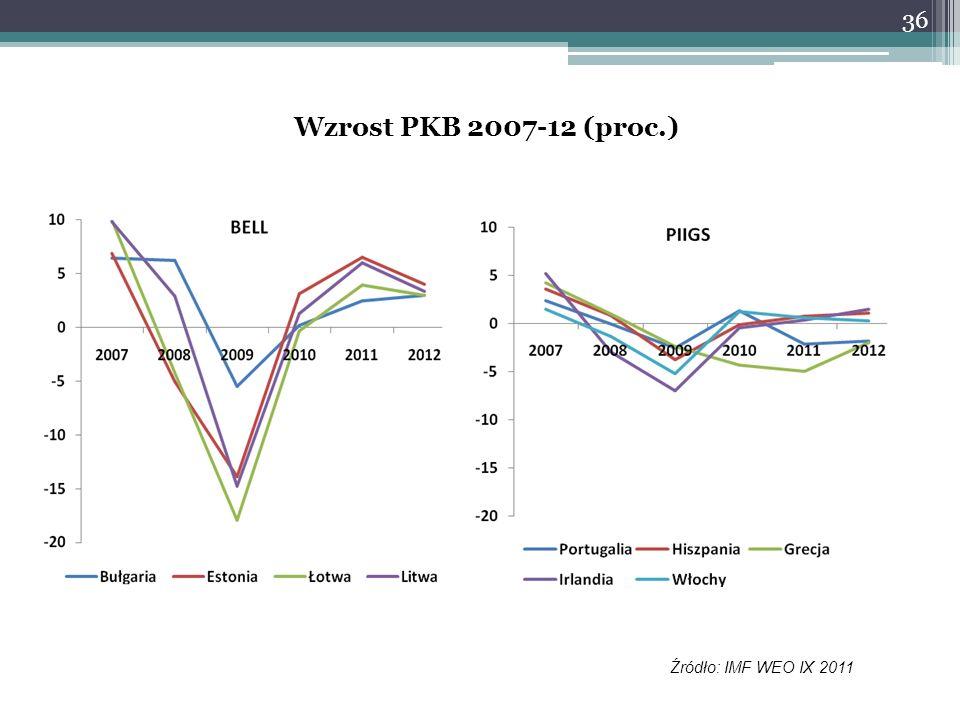 Wzrost PKB 2007-12 (proc.) Źródło: IMF WEO IX 2011 36