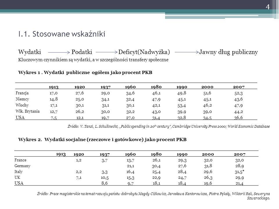 I.1. Stosowane wskaźniki Wydatki Podatki Deficyt(Nadwyżka) Jawny dług publiczny Kluczowym czynnikiem są wydatki, a w szczególności transfery społeczne