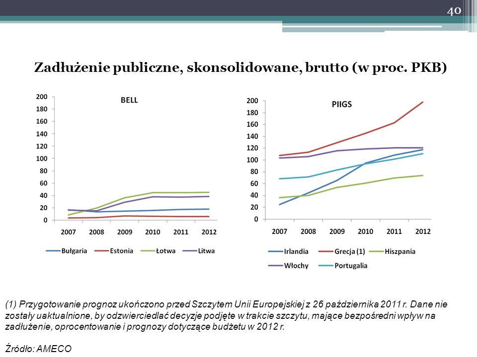 40 Zadłużenie publiczne, skonsolidowane, brutto (w proc. PKB) (1) Przygotowanie prognoz ukończono przed Szczytem Unii Europejskiej z 26 października 2
